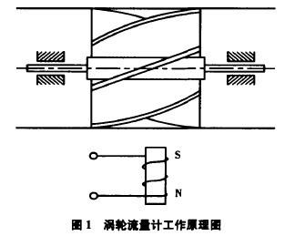涡轮流量计工作原理图