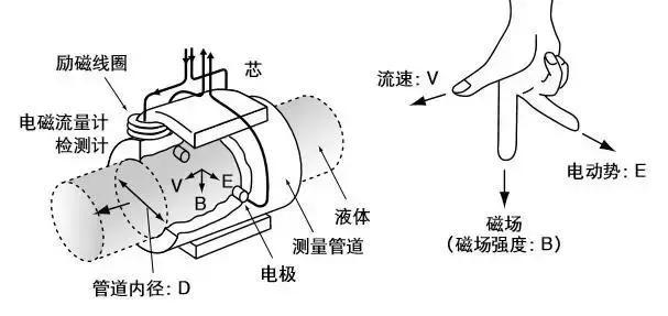 电磁流量计结构图