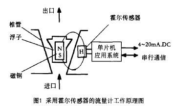 智能金属管浮子流量计工作原理图